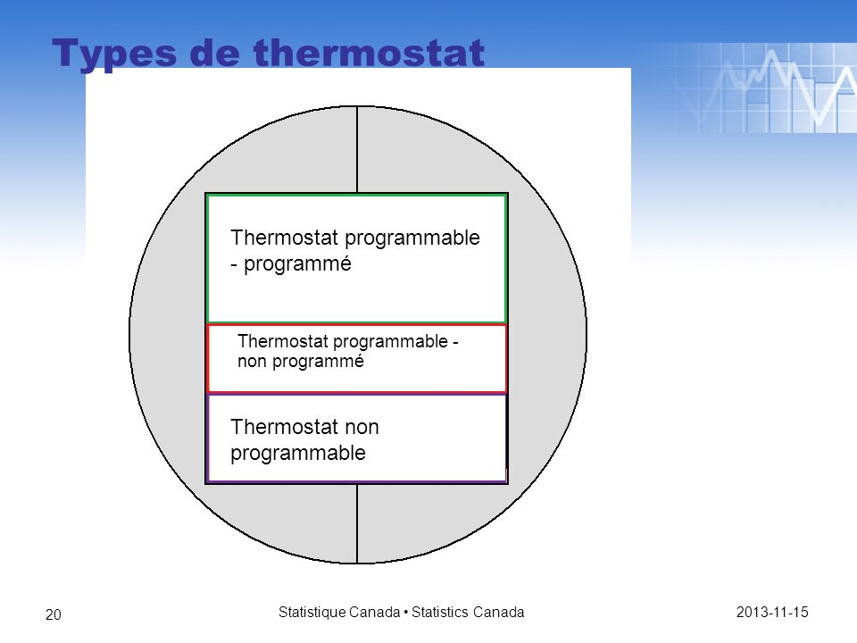 Statistique Canada Statistics Canada 20 Thermostat programmable - programmé Thermostat programmable - non programmé Thermostat non programmable Types de thermostat