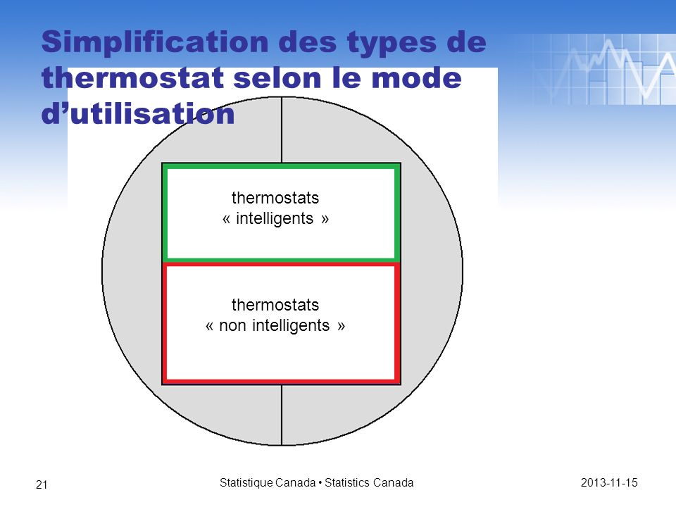 Statistique Canada Statistics Canada 21 thermostats « intelligents » thermostats « non intelligents » Simplification des types de thermostat selon le mode dutilisation