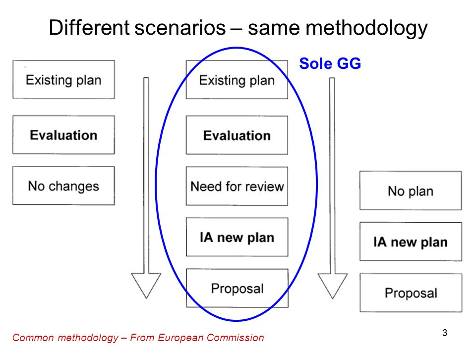 3 Common methodology – From European Commission Different scenarios – same methodology Sole GG