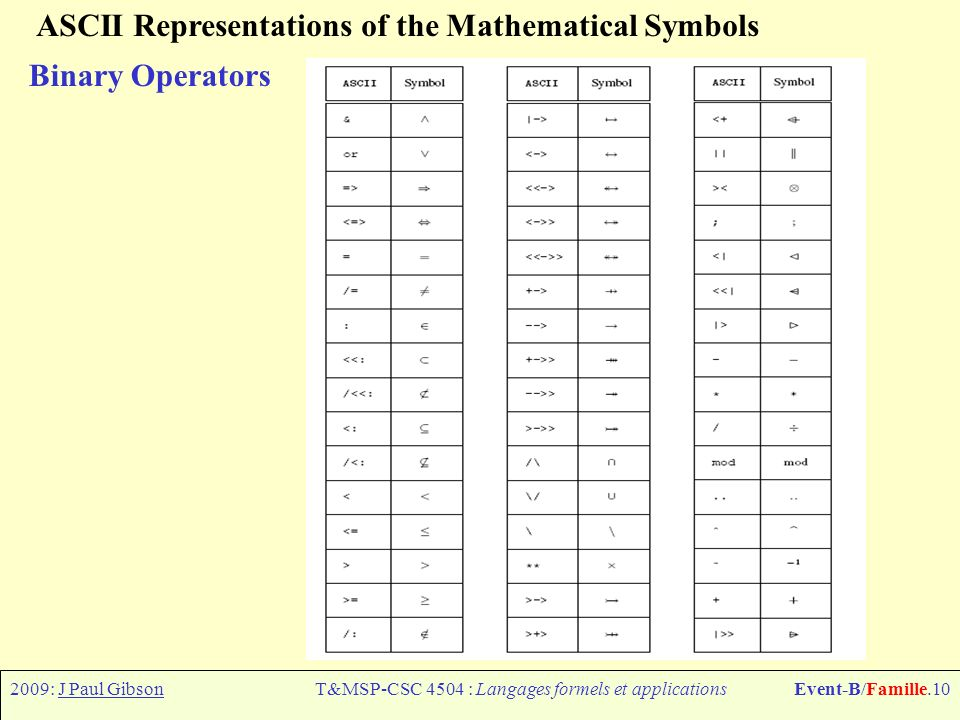 2009: J Paul GibsonT&MSP-CSC 4504 : Langages formels et applicationsEvent-B/Famille.10 ASCII Representations of the Mathematical Symbols Binary Operators