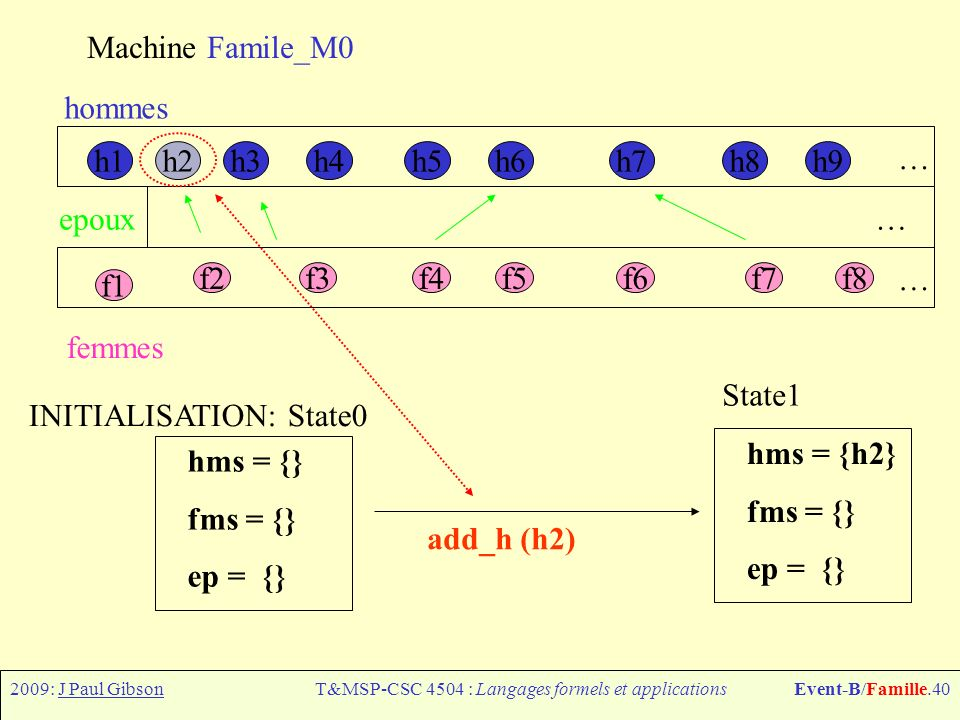 2009: J Paul GibsonT&MSP-CSC 4504 : Langages formels et applicationsEvent-B/Famille.40 Machine Famile_M0 h1h6h7h8h9h4h5h3h2 f1 f2f3f4f5f6f7f8 hommes femmes epoux … … … hms = {} fms = {} ep = {} INITIALISATION: State0 add_h (h2) hms = {h2} fms = {} ep = {} State1