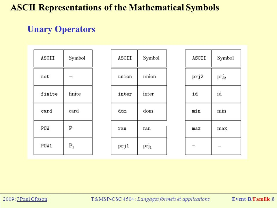 2009: J Paul GibsonT&MSP-CSC 4504 : Langages formels et applicationsEvent-B/Famille.8 ASCII Representations of the Mathematical Symbols Unary Operators