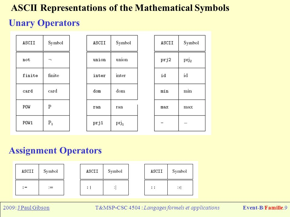 2009: J Paul GibsonT&MSP-CSC 4504 : Langages formels et applicationsEvent-B/Famille.9 ASCII Representations of the Mathematical Symbols Unary Operators Assignment Operators