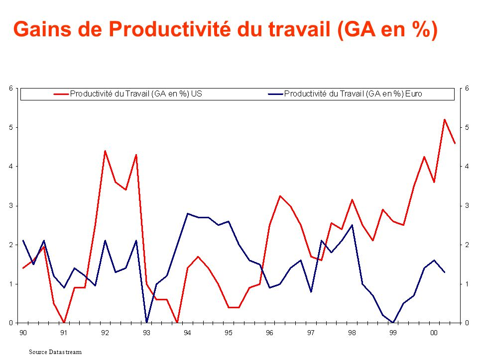 Source Datas tream Gains de Productivité du travail (GA en %)