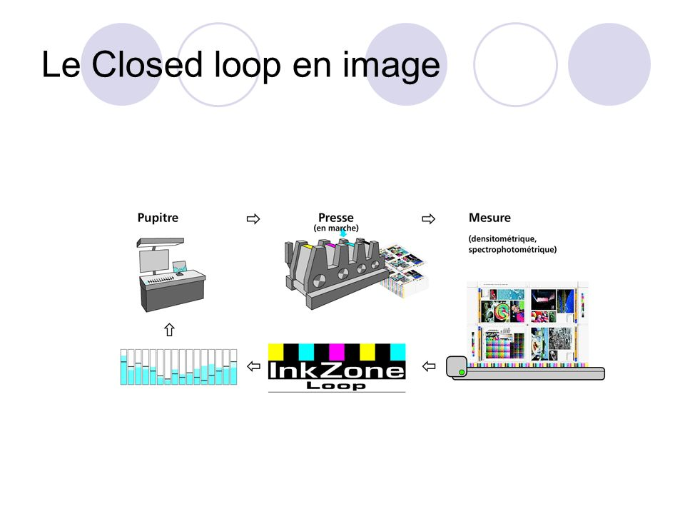 Le Closed loop en image
