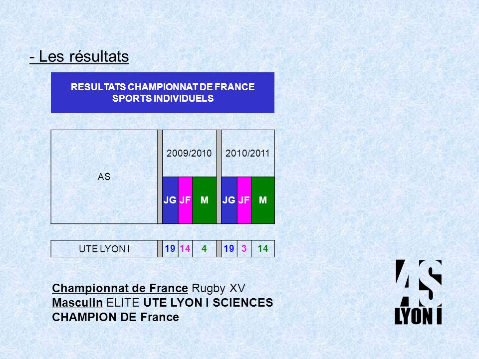 - Les résultats RESULTATS CHAMPIONNAT DE FRANCE SPORTS INDIVIDUELS AS 2009/ /2011 JGJFMJGJFM UTE LYON I Championnat de France Rugby XV Masculin ELITE UTE LYON I SCIENCES CHAMPION DE France