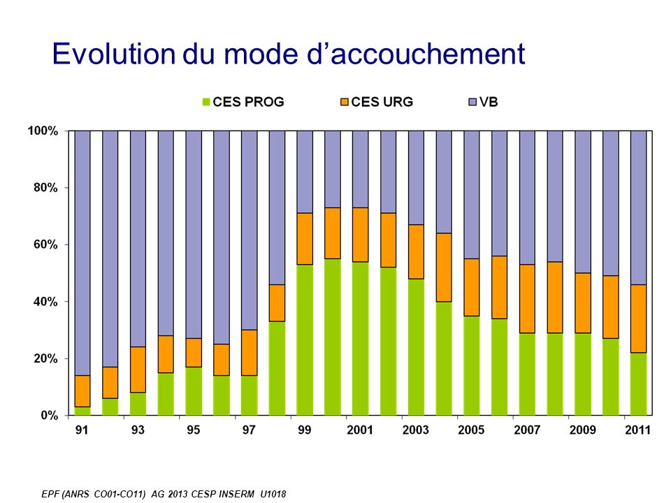 Evolution du mode daccouchement EPF (ANRS CO01-CO11) AG 2013 CESP INSERM U1018