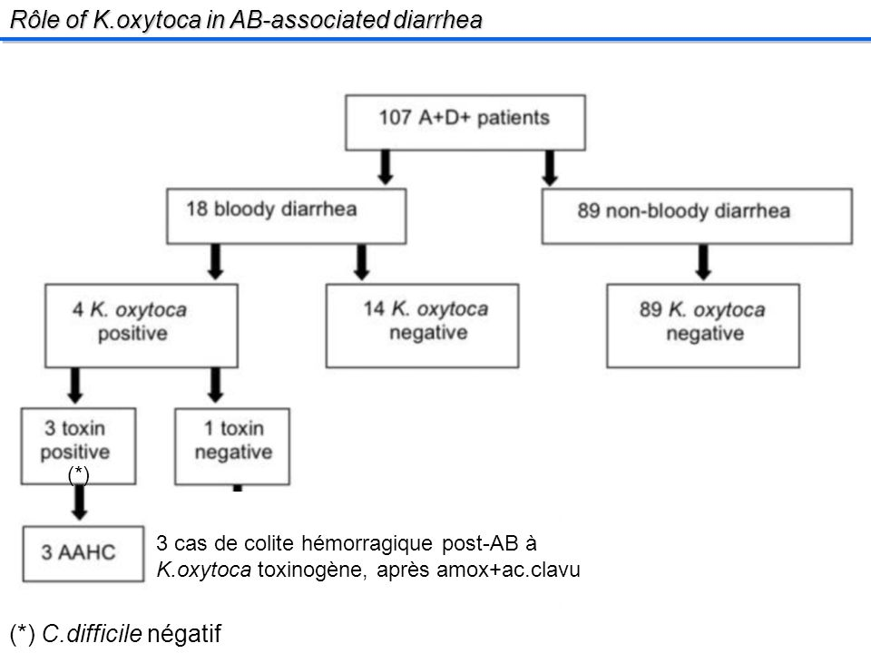 Rôle of K.oxytoca in AB-associated diarrhea (*) C.difficile négatif (*) 3 cas de colite hémorragique post-AB à K.oxytoca toxinogène, après amox+ac.clavu