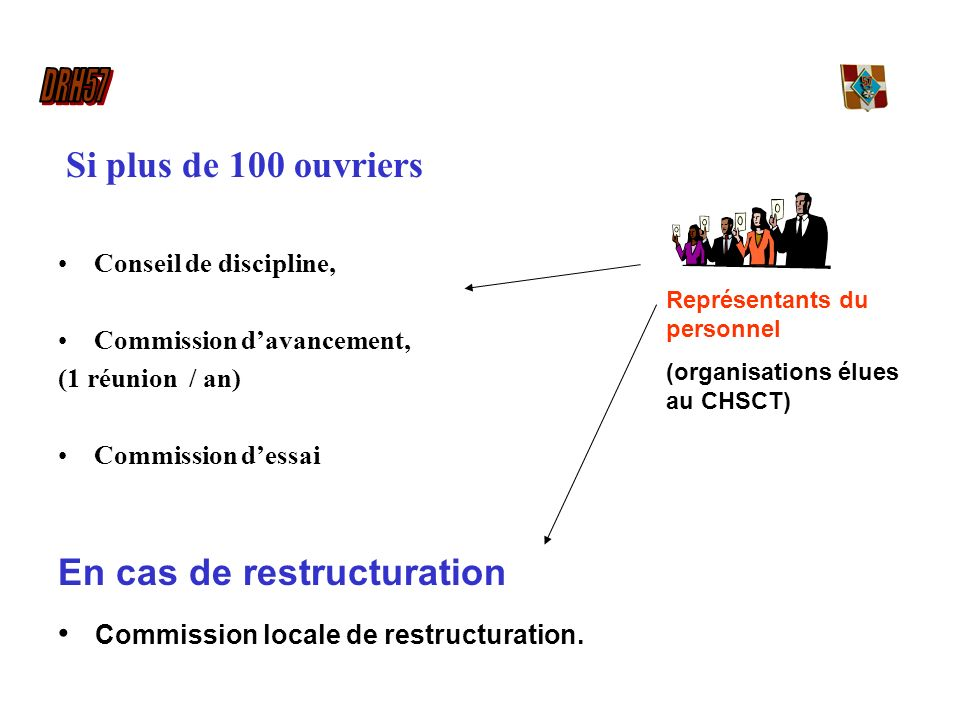Si plus de 100 ouvriers Conseil de discipline, Commission davancement, (1 réunion / an) Commission dessai En cas de restructuration Commission locale de restructuration.