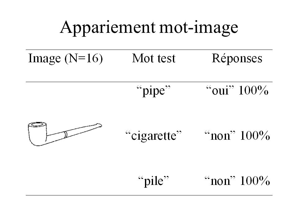 Appariement mot-image