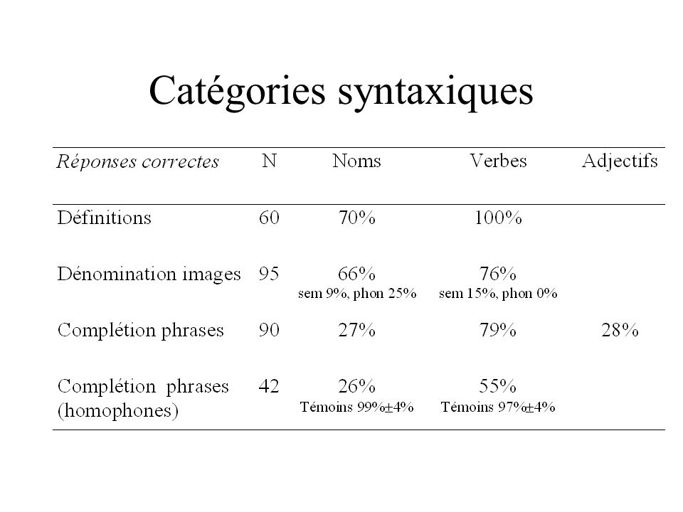 Catégories syntaxiques