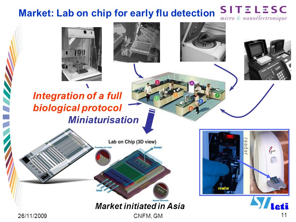 11 26/11/2009CNFM, GM Market: Lab on chip for early flu detection Integration of a full biological protocol Miniaturisation Market initiated in Asia
