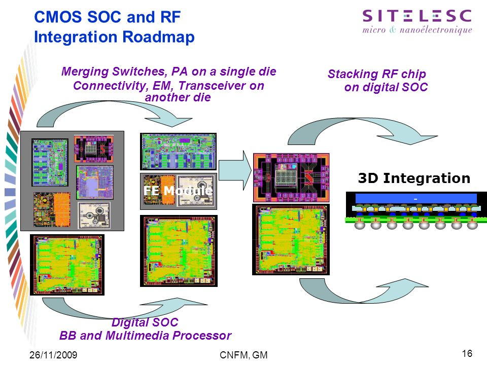 16 26/11/2009CNFM, GM CMOS SOC and RF Integration Roadmap - Stacking RF chip on digital SOC Digital SOC BB and Multimedia Processor FE Module 3D Integration Merging Switches, PA on a single die Connectivity, EM, Transceiver on another die