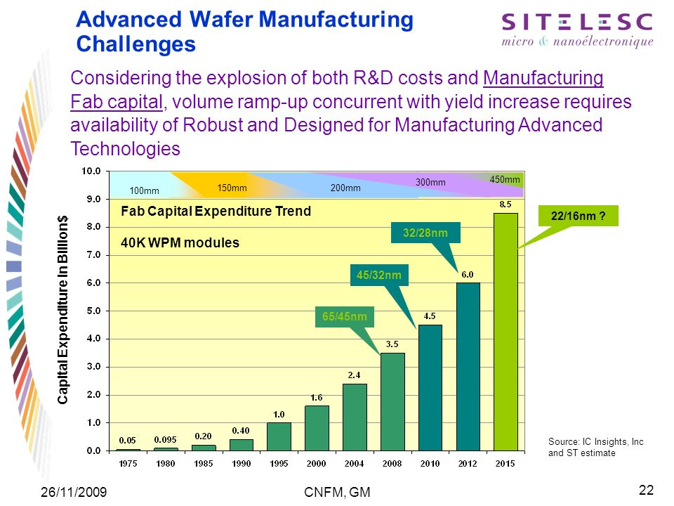 22 26/11/2009CNFM, GM Advanced Wafer Manufacturing Challenges Considering the explosion of both R&D costs and Manufacturing Fab capital, volume ramp-up concurrent with yield increase requires availability of Robust and Designed for Manufacturing Advanced Technologies Capital Expenditure in Billion$ Fab Capital Expenditure Trend 40K WPM modules Source: IC Insights, Inc and ST estimate 100mm 150mm200mm 300mm 450mm 32/28nm 45/32nm 65/45nm 22/16nm