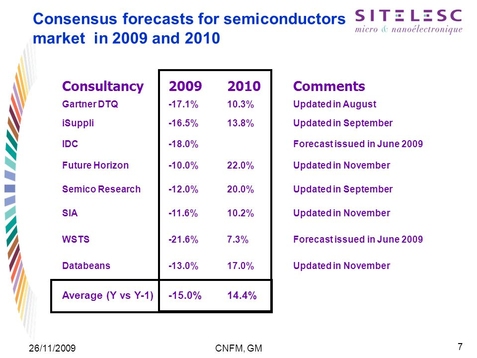 7 26/11/2009CNFM, GM Consultancy Comments Gartner DTQ-17.1%10.3%Updated in August iSuppli-16.5%13.8%Updated in September IDC-18.0% Forecast issued in June 2009 Future Horizon-10.0%22.0%Updated in November Semico Research-12.0%20.0%Updated in September SIA-11.6%10.2%Updated in November WSTS-21.6%7.3%Forecast issued in June 2009 Databeans-13.0%17.0%Updated in November Average (Y vs Y-1)-15.0%14.4% Consensus forecasts for semiconductors market in 2009 and 2010