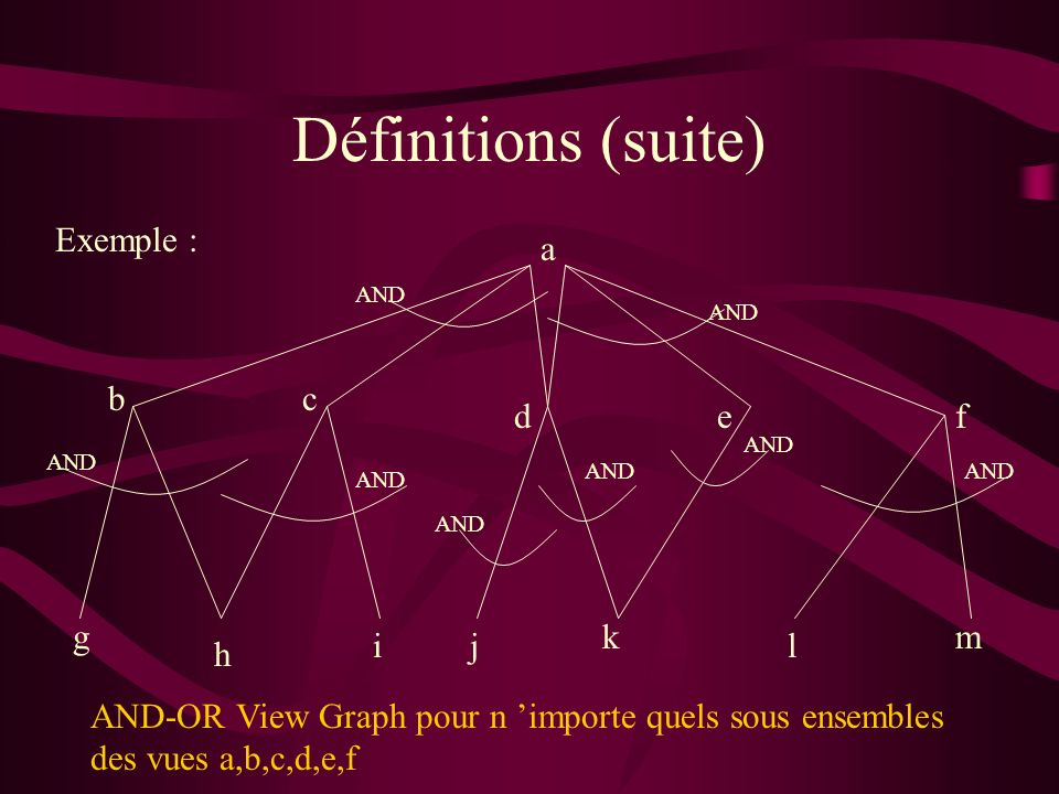 Définitions (suite) Exemple : AND a bc def gm l k ji h AND-OR View Graph pour n importe quels sous ensembles des vues a,b,c,d,e,f