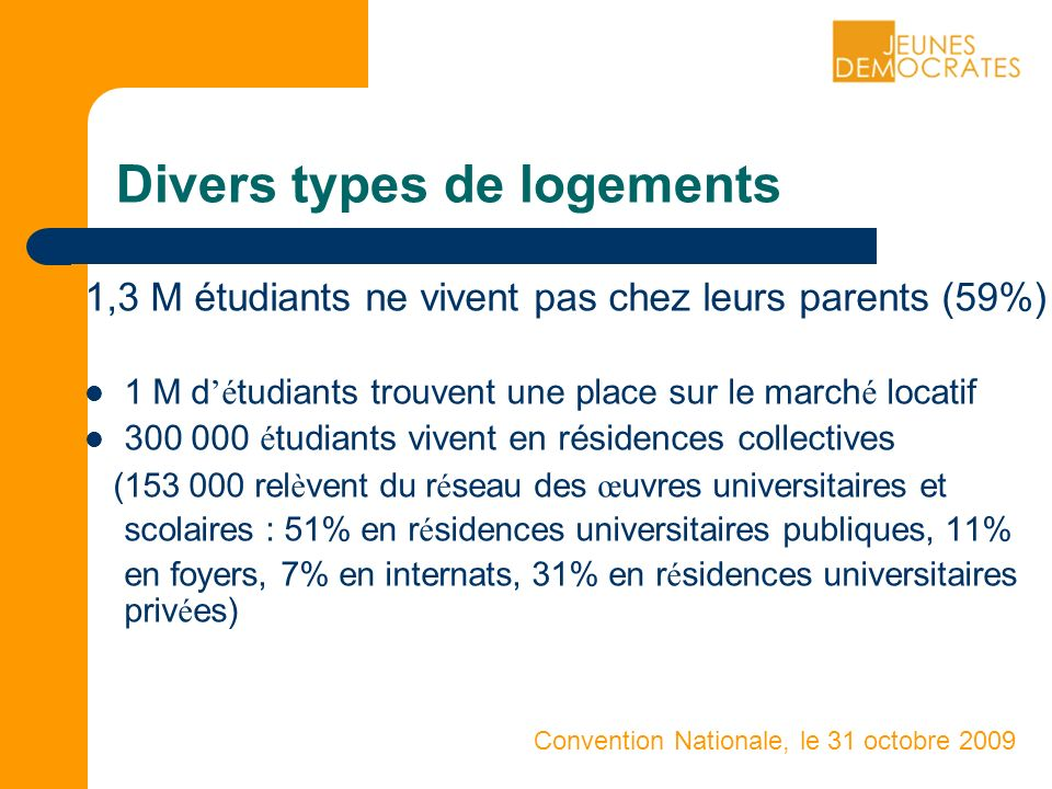 Convention Nationale, le 31 octobre 2009 Divers types de logements 1,3 M étudiants ne vivent pas chez leurs parents (59%) 1 M d é tudiants trouvent une place sur le march é locatif é tudiants vivent en résidences collectives ( rel è vent du r é seau des œ uvres universitaires et scolaires : 51% en r é sidences universitaires publiques, 11% en foyers, 7% en internats, 31% en r é sidences universitaires priv é es)