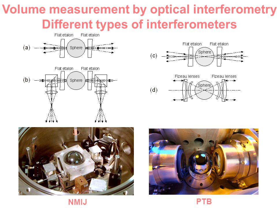NMIJ PTB NMI-A NMIJ IMGC PTB Volume measurement by optical interferometry Different types of interferometers