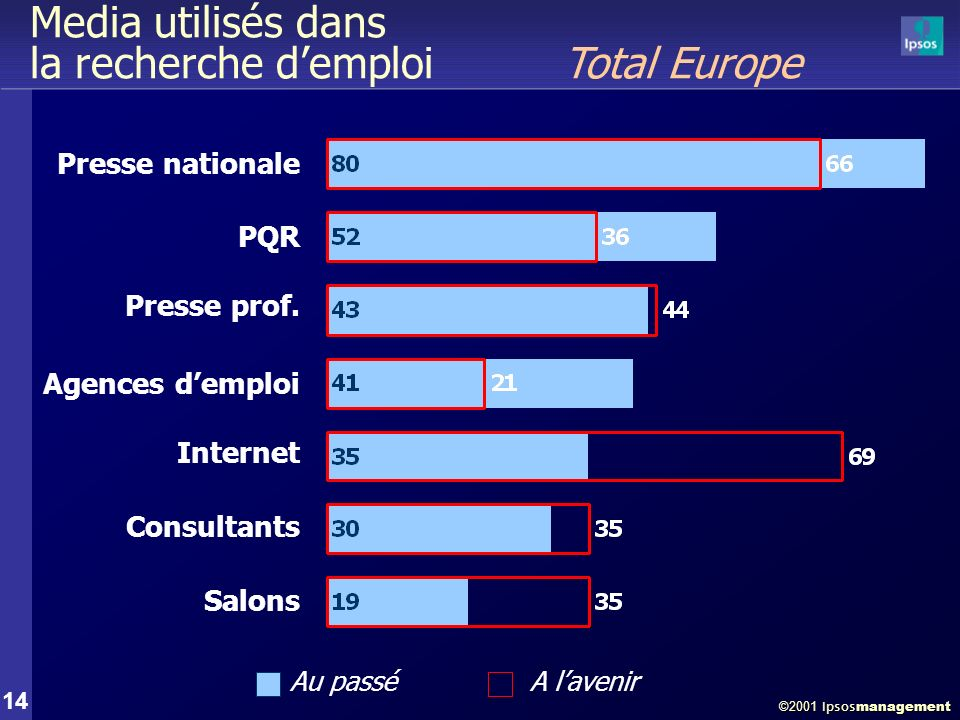©2001 Ipsos management 14 Media utilisés dans la recherche demploi Total Europe PQR Internet Presse nationale Presse prof.