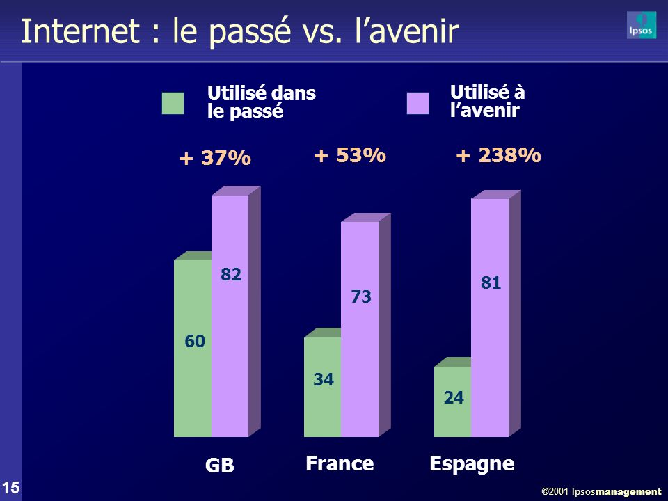 ©2001 Ipsos management 15 Internet : le passé vs.