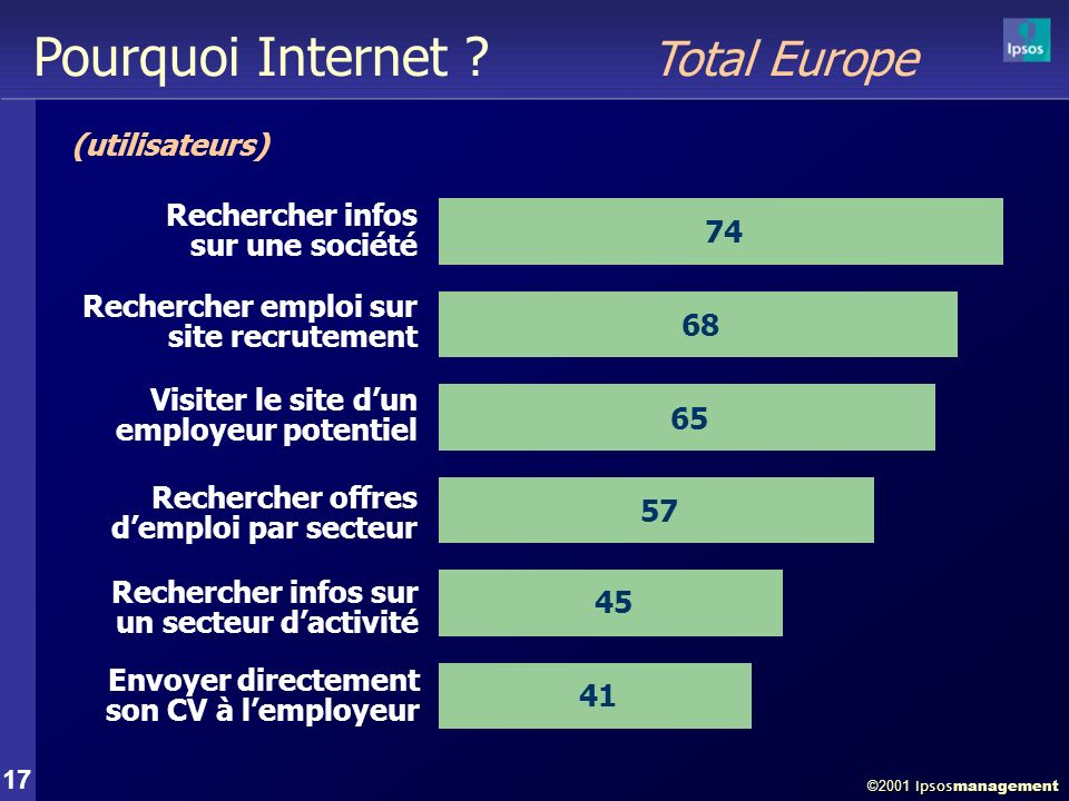 ©2001 Ipsos management 17 Pourquoi Internet .
