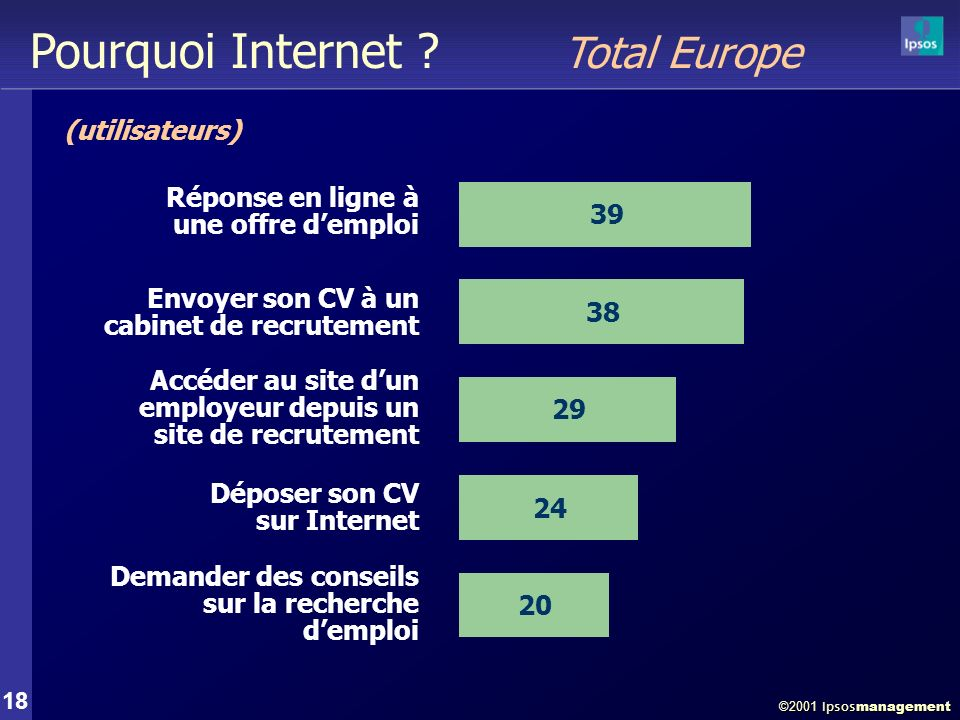 ©2001 Ipsos management 18 Pourquoi Internet .
