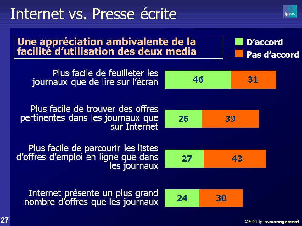 ©2001 Ipsos management 27 Internet vs.
