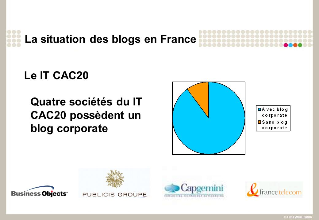 La situation des blogs en France Le IT CAC20 Quatre sociétés du IT CAC20 possèdent un blog corporate