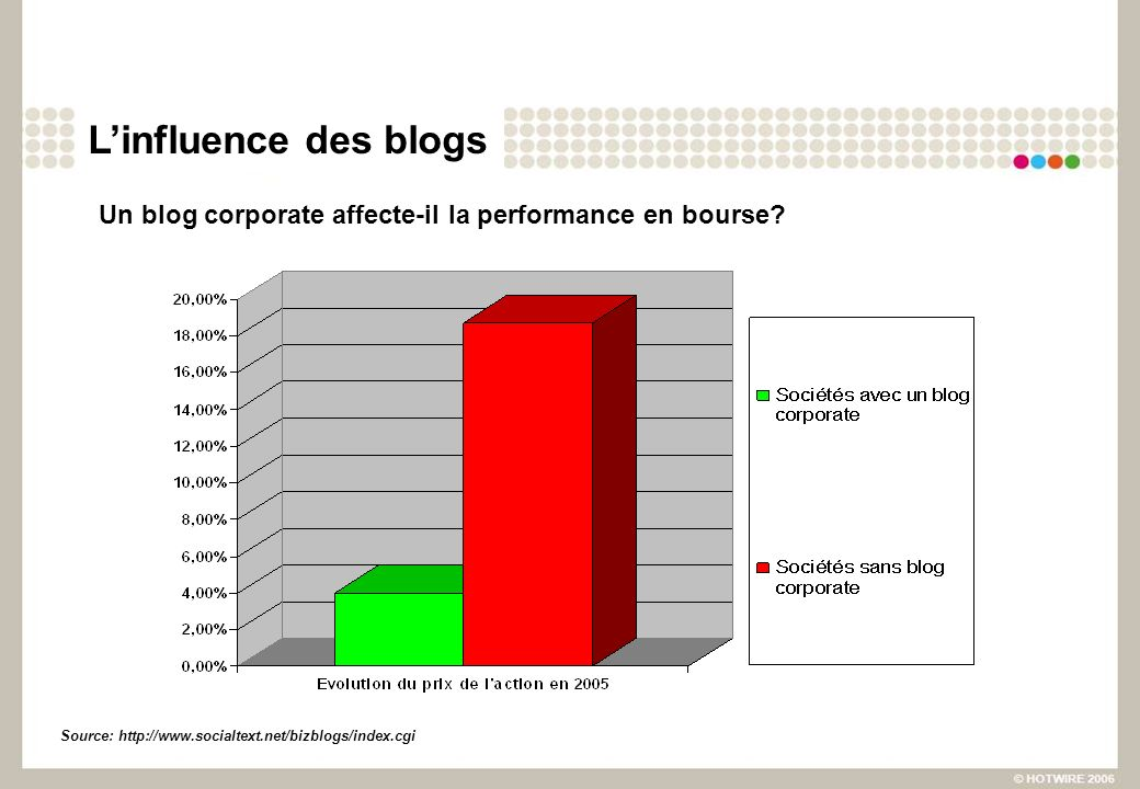 Linfluence des blogs Un blog corporate affecte-il la performance en bourse.