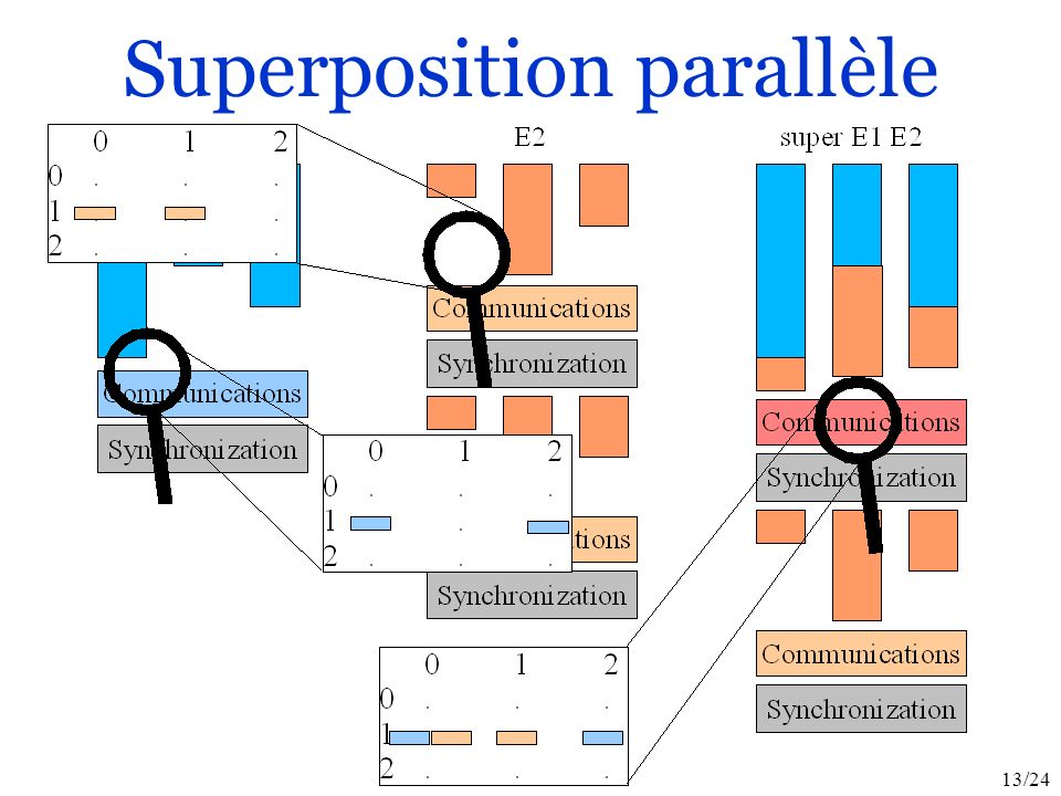 13/24 Superposition parallèle