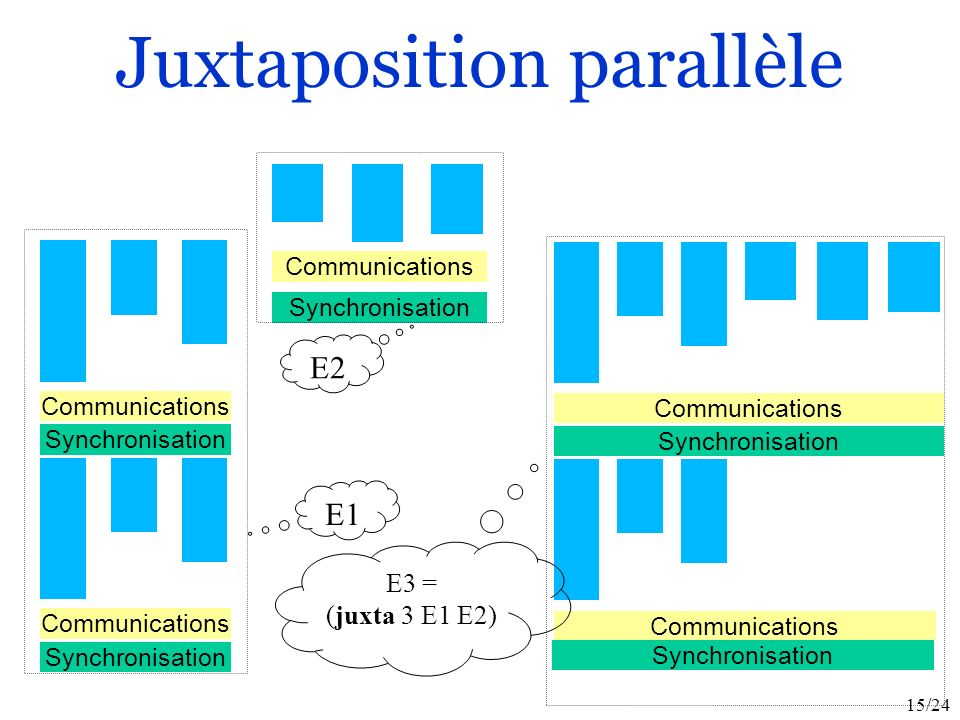 15/24 Juxtaposition parallèle Communications Synchronisation Communications Synchronisation E1 Communications Synchronisation E2 Communications Synchronisation Communications Synchronisation E3 = (juxta 3 E1 E2)