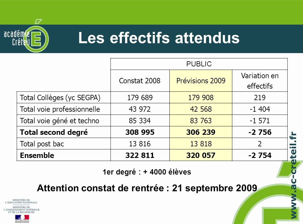 Les effectifs attendus PUBLIC Constat 2008Prévisions 2009 Variation en effectifs Total Collèges (yc SEGPA) Total voie professionnelle Total voie géné et techno Total second degré Total post bac Ensemble er degré : élèves Attention constat de rentrée : 21 septembre 2009