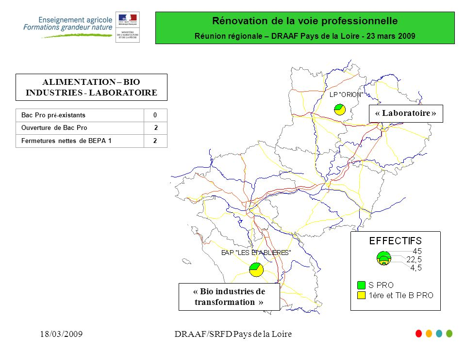 Rénovation de la voie professionnelle Réunion régionale – DRAAF Pays de la Loire - 23 mars /03/2009DRAAF/SRFD Pays de la Loire ALIMENTATION – BIO INDUSTRIES - LABORATOIRE « Laboratoire » « Bio industries de transformation » Bac Pro pr é -existants0 Ouverture de Bac Pro 2 Fermetures nettes de BEPA 12
