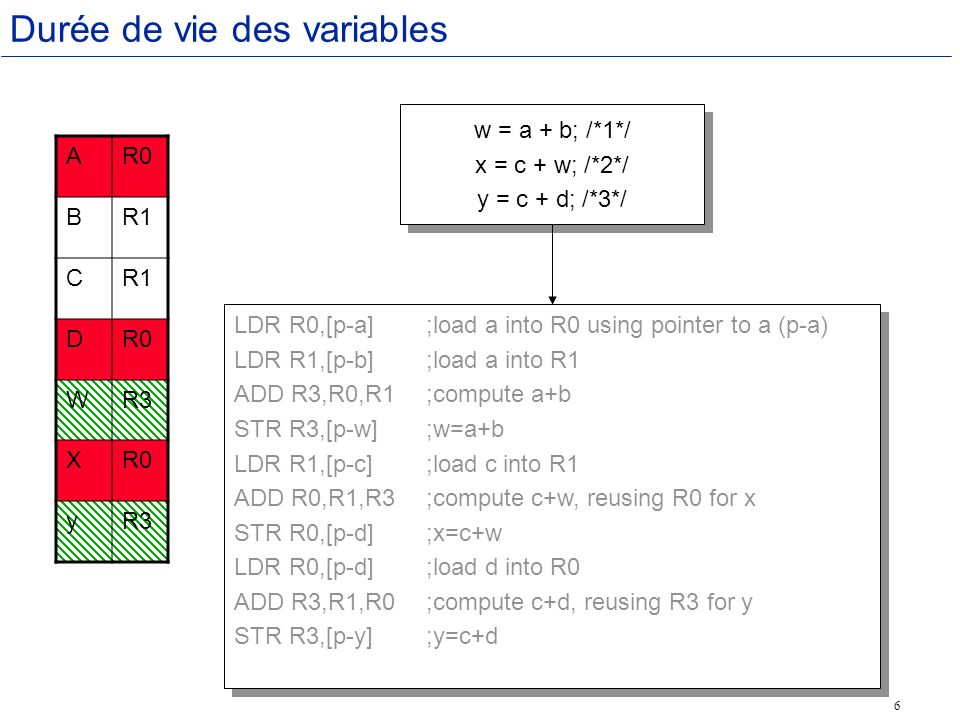 6 Durée de vie des variables AR0 BR1 C DR0 WR3 XR0 yR3 LDR R0,[p-a];load a into R0 using pointer to a (p-a) LDR R1,[p-b];load a into R1 ADD R3,R0,R1;compute a+b STR R3,[p-w];w=a+b LDR R1,[p-c];load c into R1 ADD R0,R1,R3;compute c+w, reusing R0 for x STR R0,[p-d];x=c+w LDR R0,[p-d];load d into R0 ADD R3,R1,R0;compute c+d, reusing R3 for y STR R3,[p-y];y=c+d LDR R0,[p-a];load a into R0 using pointer to a (p-a) LDR R1,[p-b];load a into R1 ADD R3,R0,R1;compute a+b STR R3,[p-w];w=a+b LDR R1,[p-c];load c into R1 ADD R0,R1,R3;compute c+w, reusing R0 for x STR R0,[p-d];x=c+w LDR R0,[p-d];load d into R0 ADD R3,R1,R0;compute c+d, reusing R3 for y STR R3,[p-y];y=c+d w = a + b; /*1*/ x = c + w; /*2*/ y = c + d; /*3*/ w = a + b; /*1*/ x = c + w; /*2*/ y = c + d; /*3*/