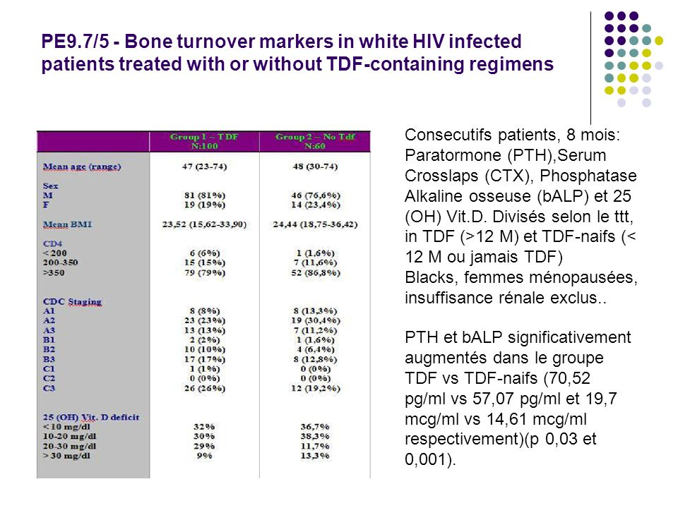 PE9.7/5 - Bone turnover markers in white HIV infected patients treated with or without TDF-containing regimens Consecutifs patients, 8 mois: Paratormone (PTH),Serum Crosslaps (CTX), Phosphatase Alkaline osseuse (bALP) et 25 (OH) Vit.D.