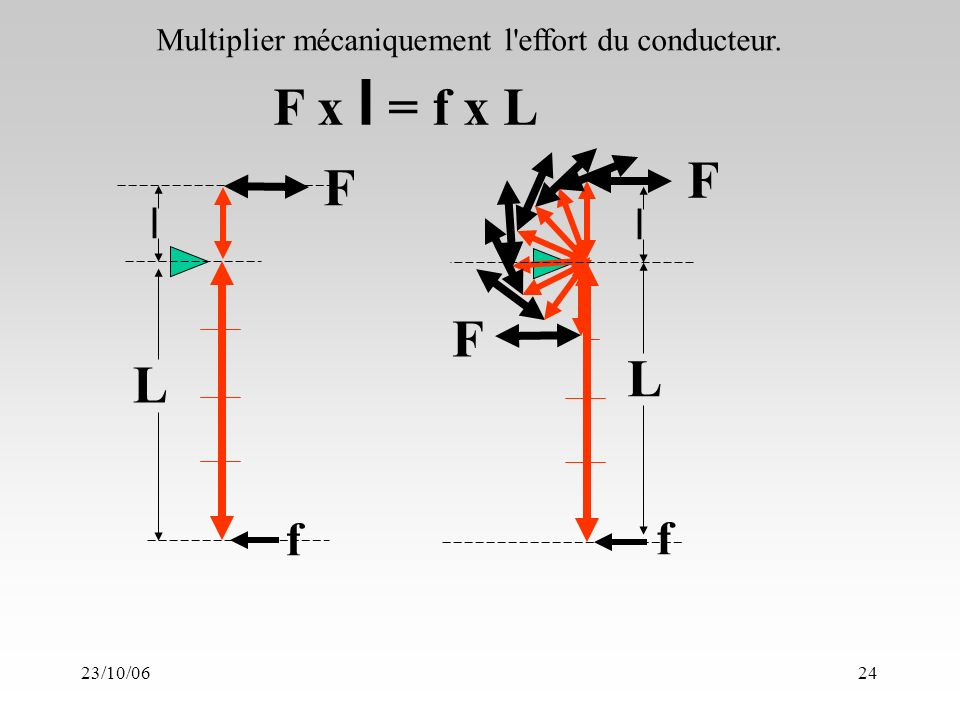 23/10/0624 L f F L f F Multiplier mécaniquement l effort du conducteur. ll F F x l = f x L