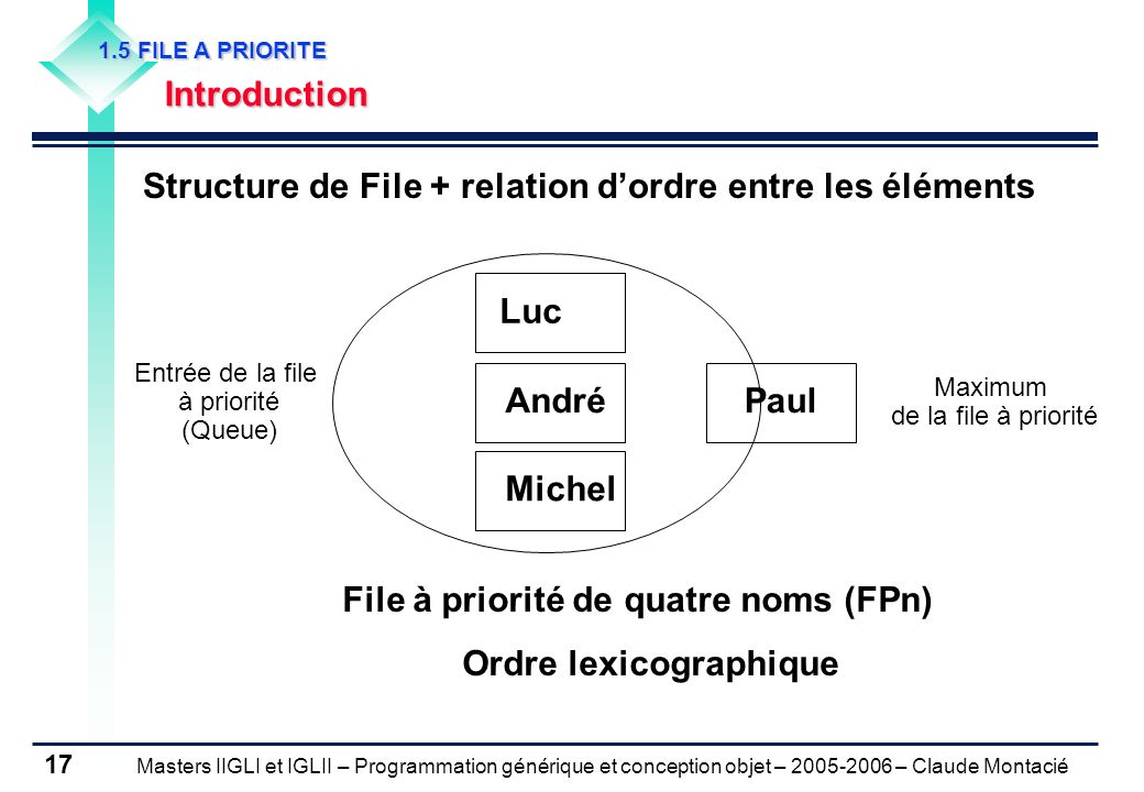 Masters IIGLI et IGLII – Programmation générique et conception objet – 2005-2006 – Claude Montacié 17 1.5 FILE A PRIORITE Introduction Structure de File + relation dordre entre les éléments André Luc MichelPaul Entrée de la file à priorité (Queue) File à priorité de quatre noms (FPn) Ordre lexicographique Maximum de la file à priorité