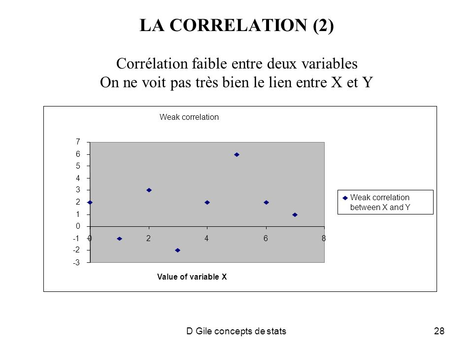 D Gile concepts de stats28 LA CORRELATION (2) Corrélation faible entre deux variables On ne voit pas très bien le lien entre X et Y Weak correlation -3 -2 0 1 2 3 4 5 6 7 02468 Value of variable X Weak correlation between X and Y