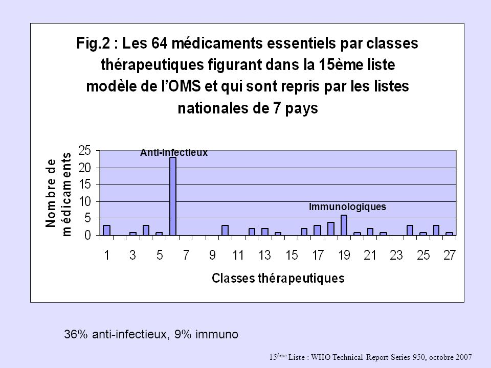 15 ème Liste : WHO Technical Report Series 950, octobre 2007 Anti-infectieux Immunologiques 36% anti-infectieux, 9% immuno