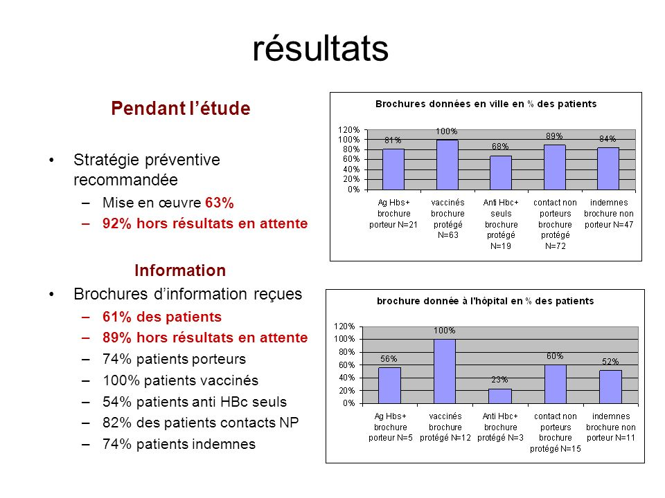 résultats Pendant létude Stratégie préventive recommandée –Mise en œuvre 63% –92% hors résultats en attente Information Brochures dinformation reçues –61% des patients –89% hors résultats en attente –74% patients porteurs –100% patients vaccinés –54% patients anti HBc seuls –82% des patients contacts NP –74% patients indemnes