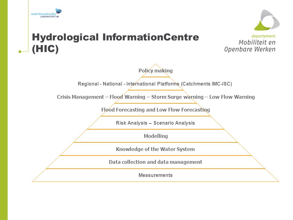 Policy making Regional - National - International Platforms (Catchments IMC-ISC) Crisis Management – Flood Warning – Storm Surge warning – Low Flow Warning Flood Forecasting and Low Flow Forecasting Risk Analysis – Scenario Analysis Modelling Knowledge of the Water System Data collection and data management Measurements Hydrological InformationCentre (HIC)