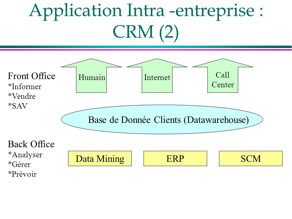 Application Intra -entreprise : CRM (2) Front Office *Informer *Vendre *SAV Back Office *Analyser *Gérer *Prévoir HumainInternet Call Center Base de Donnée Clients (Datawarehouse) Data MiningERPSCM