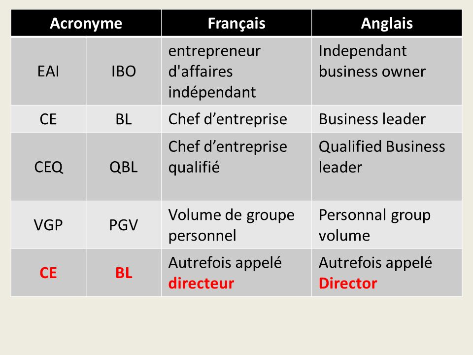 AcronymeFrançaisAnglais EAIIBO entrepreneur d affaires indépendant Independant business owner CEBL Chef dentrepriseBusiness leader CEQQBL Chef dentreprise qualifié Qualified Business leader VGPPGV Volume de groupe personnel Personnal group volume CEBL Autrefois appelé directeur Autrefois appelé Director
