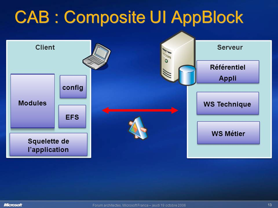 Forum architectes, Microsoft France – jeudi 19 octobre Serveur Référentiel Appli WS Métier WS Technique Client config Squelette de lapplication EFS CAB : Composite UI AppBlock Modules