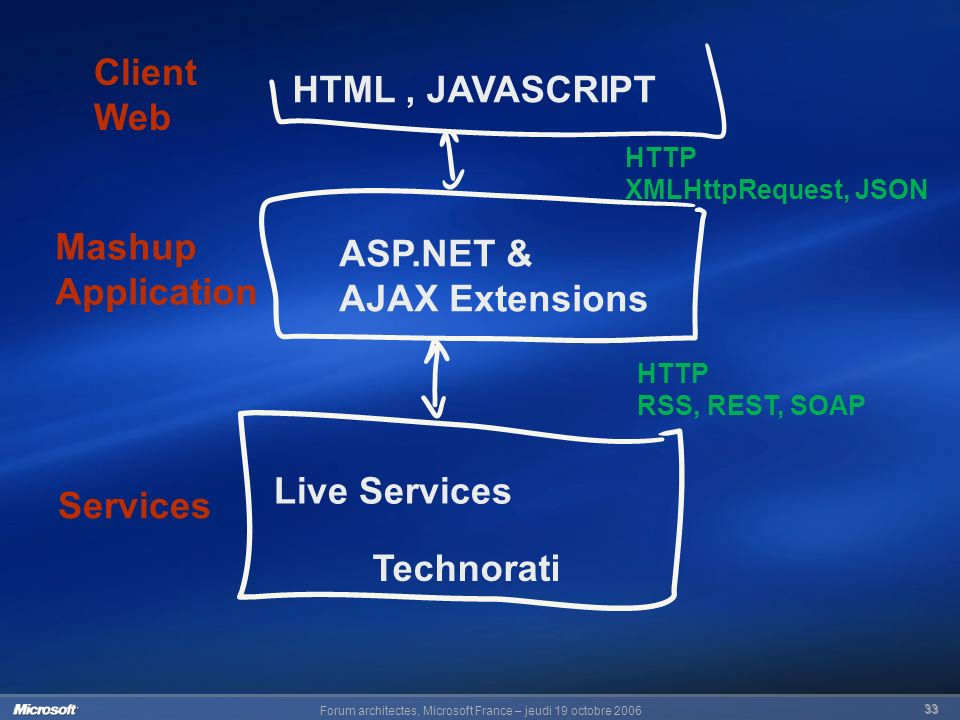 Forum architectes, Microsoft France – jeudi 19 octobre HTML, JAVASCRIPT Client Web Mashup Application Services Live Services Technorati HTTP RSS, REST, SOAP HTTP XMLHttpRequest, JSON ASP.NET & AJAX Extensions