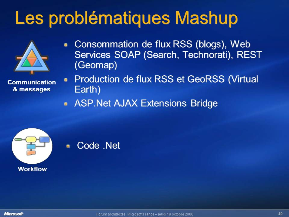Forum architectes, Microsoft France – jeudi 19 octobre Les problématiques Mashup Consommation de flux RSS (blogs), Web Services SOAP (Search, Technorati), REST (Geomap) Production de flux RSS et GeoRSS (Virtual Earth) ASP.Net AJAX Extensions Bridge Consommation de flux RSS (blogs), Web Services SOAP (Search, Technorati), REST (Geomap) Production de flux RSS et GeoRSS (Virtual Earth) ASP.Net AJAX Extensions Bridge Communication & messages Workflow Code.Net