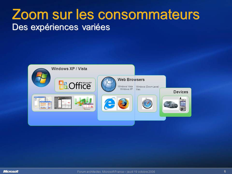 Forum architectes, Microsoft France – jeudi 19 octobre Windows XP / Vista Web Browsers Windows (Down-Level) Mac Windows Vista Windows XP Devices Zoom sur les consommateurs Des expériences variées