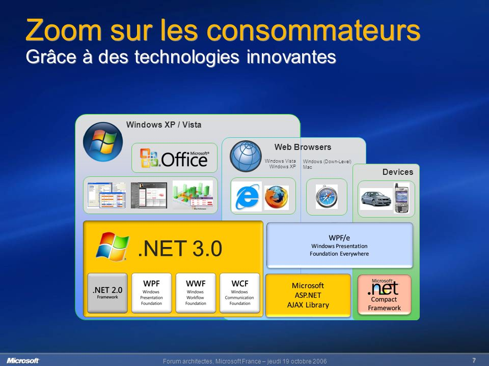 Forum architectes, Microsoft France – jeudi 19 octobre Windows XP / Vista Web Browsers Windows (Down-Level) Mac Windows Vista Windows XP Devices Zoom sur les consommateurs Grâce à des technologies innovantes