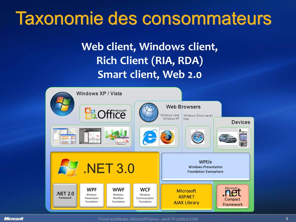 Forum architectes, Microsoft France – jeudi 19 octobre Windows XP / Vista Web Browsers Windows (Down-Level) Mac Windows Vista Windows XP Devices Taxonomie des consommateurs Web client, Windows client, Rich Client (RIA, RDA) Smart client, Web 2.0