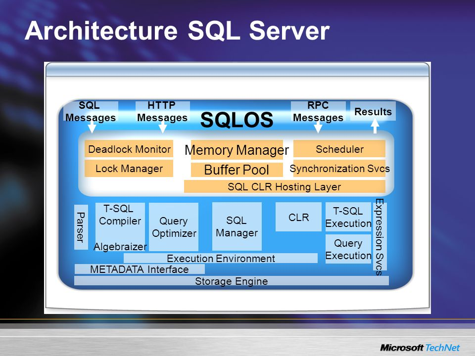 Architecture SQL Server SQL CLR Hosting Layer Synchronization Svcs Scheduler Lock Manager Deadlock Monitor Buffer Pool Memory Manager SQLOS SQL Manager T-SQL Execution CLR Query Execution T-SQL Compiler Algebraizer Query Optimizer Parser Expression Svcs Execution Environment METADATA Interface Storage Engine SQL Messages HTTP Messages RPC Messages Results